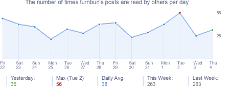 How many times turnbun's posts are read daily