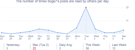 How many times tioga7's posts are read daily