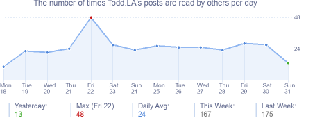 How many times Todd.LA's posts are read daily