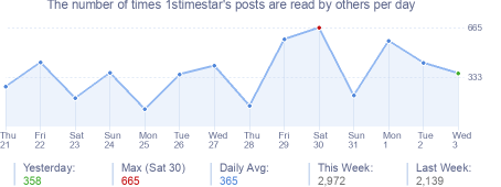 How many times 1stimestar's posts are read daily