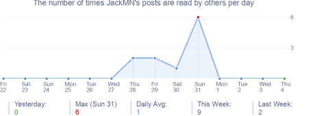 How many times JackMN's posts are read daily
