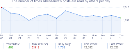How many times Rhenzanite's posts are read daily