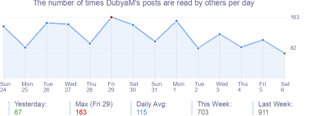 How many times DubyaM's posts are read daily