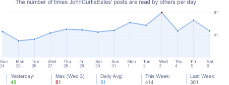 How many times JohnCurtisEstes's posts are read daily