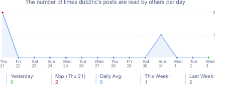 How many times dub2nc's posts are read daily