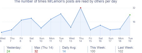 How many times MrLemon's posts are read daily