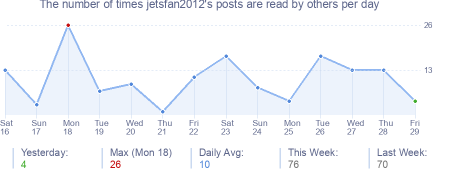 How many times jetsfan2012's posts are read daily