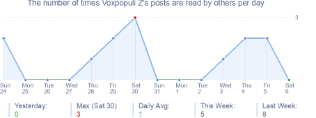 How many times Voxpopuli Z's posts are read daily