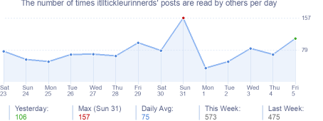 How many times itlltickleurinnerds's posts are read daily