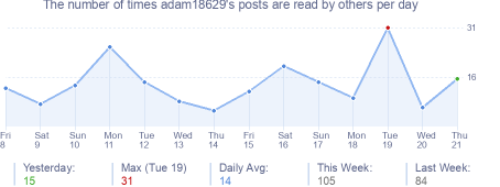 How many times adam18629's posts are read daily