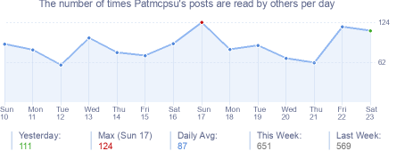 How many times Patmcpsu's posts are read daily