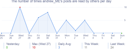 How many times andrew_ME's posts are read daily