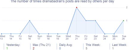 How many times dramabadran's posts are read daily