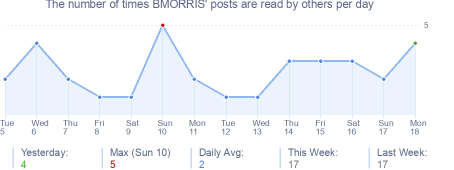 How many times BMORRIS's posts are read daily