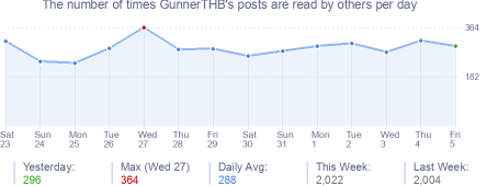 How many times GunnerTHB's posts are read daily