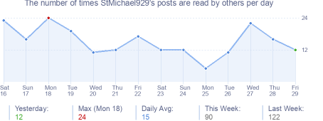 How many times StMichael929's posts are read daily