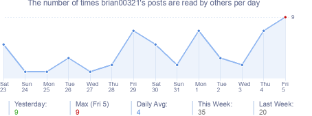 How many times brian00321's posts are read daily