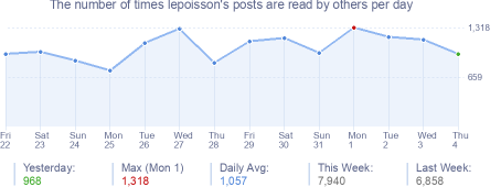 How many times lepoisson's posts are read daily