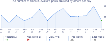 How many times nuevaluz's posts are read daily