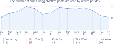 How many times DoggieMatic's posts are read daily