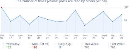 How many times jvalens's posts are read daily