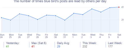 How many times blue bird's posts are read daily