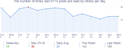 How many times raa1371's posts are read daily