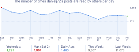 How many times danielj72's posts are read daily