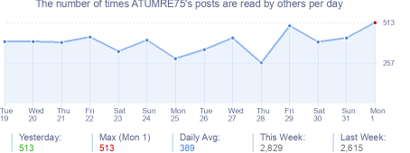 How many times ATUMRE75's posts are read daily