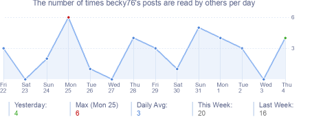 How many times becky76's posts are read daily