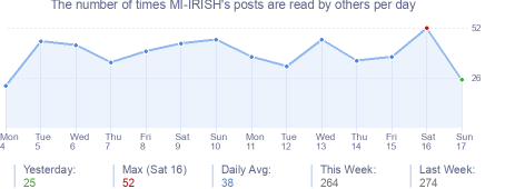 How many times MI-IRISH's posts are read daily