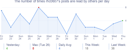 How many times rhc0607's posts are read daily
