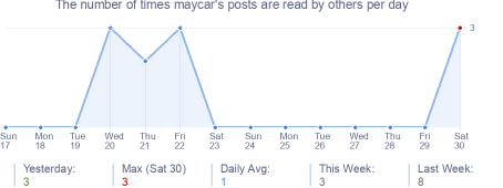 How many times maycar's posts are read daily
