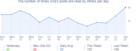 How many times ccnj's posts are read daily