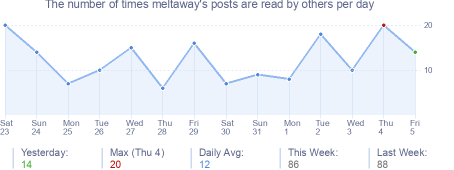 How many times meltaway's posts are read daily