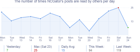 How many times NCGator's posts are read daily