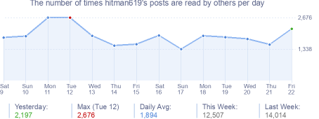 How many times hitman619's posts are read daily