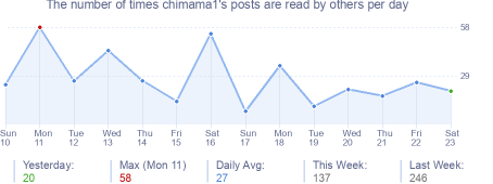 How many times chimama1's posts are read daily
