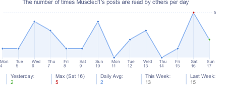 How many times Muscled1's posts are read daily