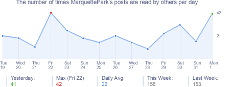 How many times MarquettePark's posts are read daily