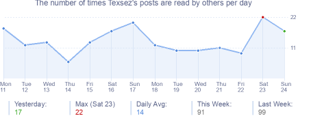 How many times Texsez's posts are read daily
