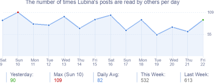 How many times Lubina's posts are read daily
