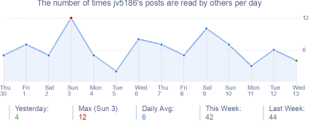How many times jv5186's posts are read daily