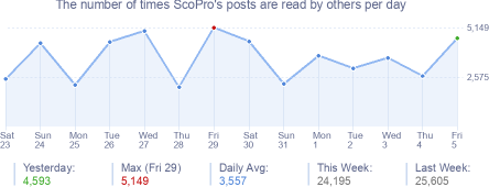 How many times ScoPro's posts are read daily