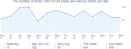 How many times TWG1572's posts are read daily