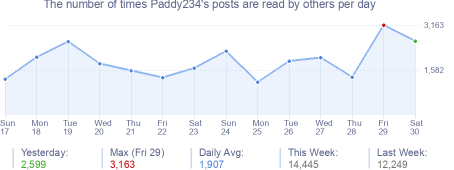 How many times Paddy234's posts are read daily