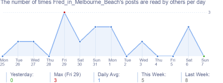 How many times Fred_in_Melbourne_Beach's posts are read daily