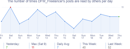 How many times DFW_Freelancer's posts are read daily