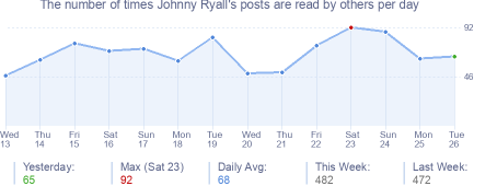 How many times Johnny Ryall's posts are read daily