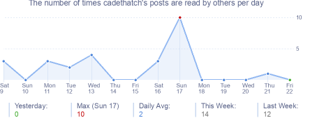 How many times cadethatch's posts are read daily